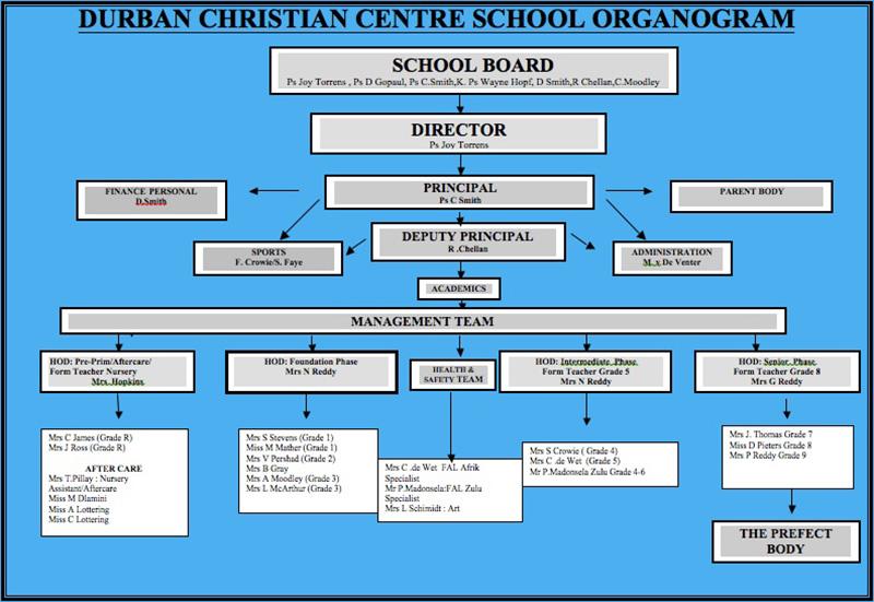 public school organogram Draw an organogram of primary school organizational structure   organogram of a public primary school organogram of primary school in nigeria.